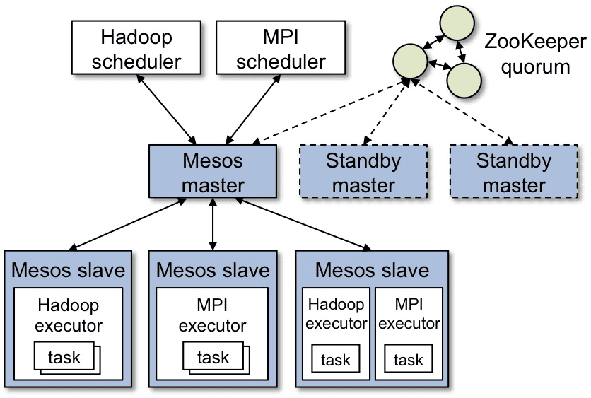 Arquitectura Big Data Apache Mesos