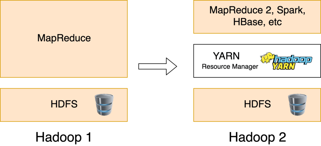 Versiones de Apache Hadoop Yarn y Mapreduce