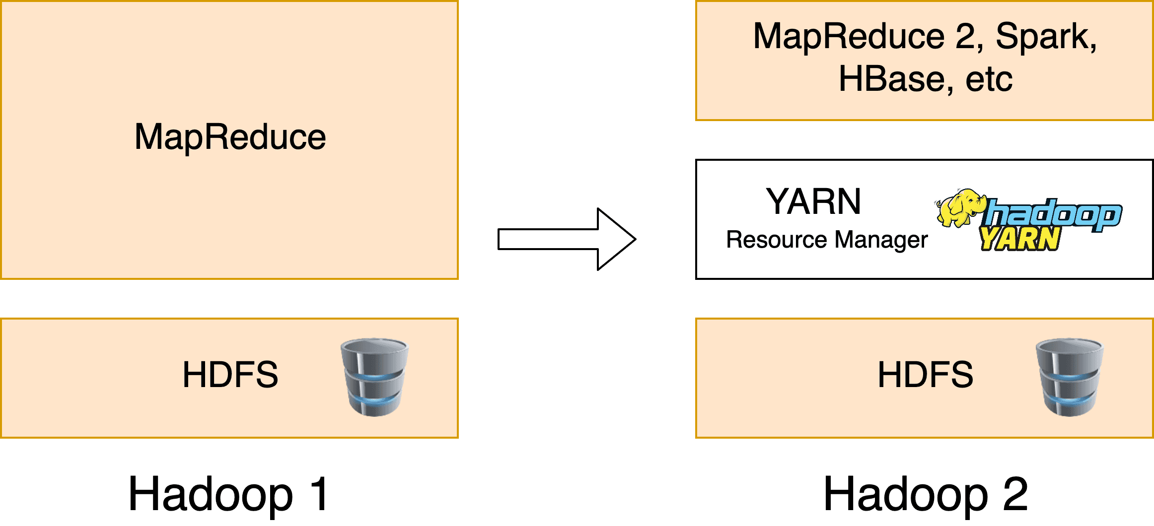 Apache Hadoop 1 vs 2 Yarn