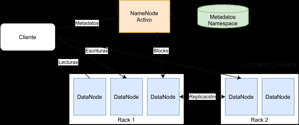 Arquitectura de HDFS
