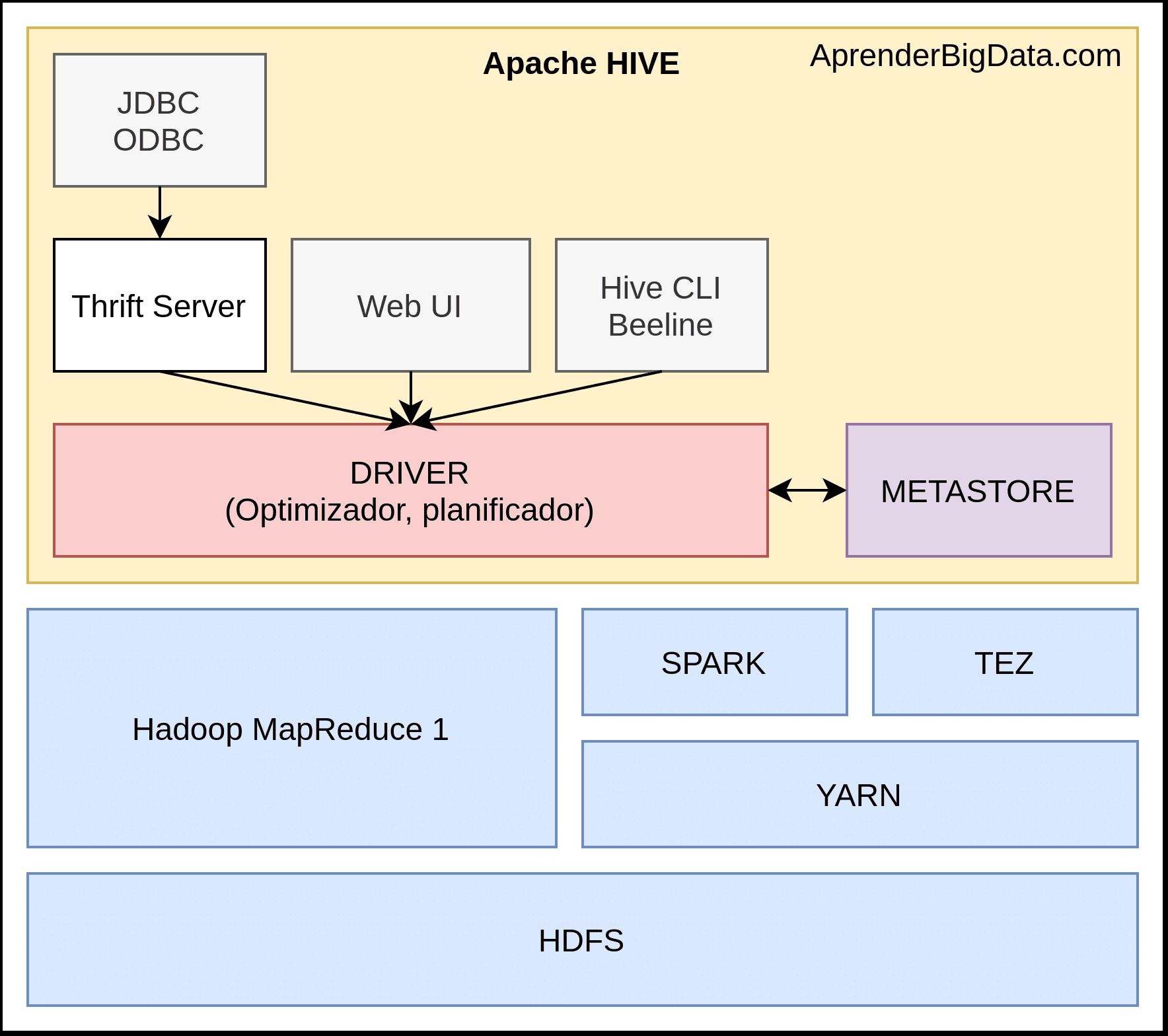 Arquitectura componentes Apache Hive