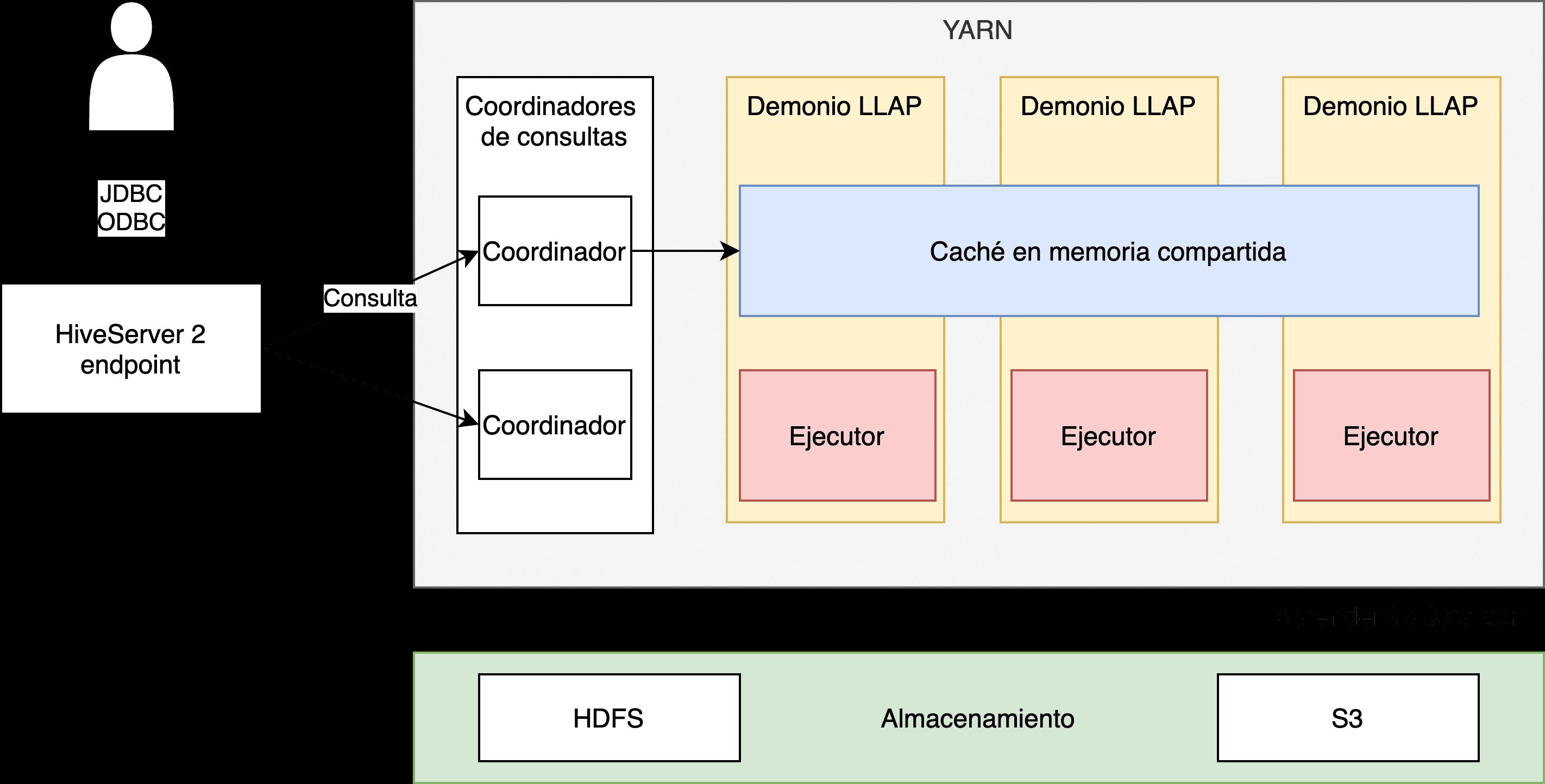 Esquema de Arquitectura en Hive LLAP