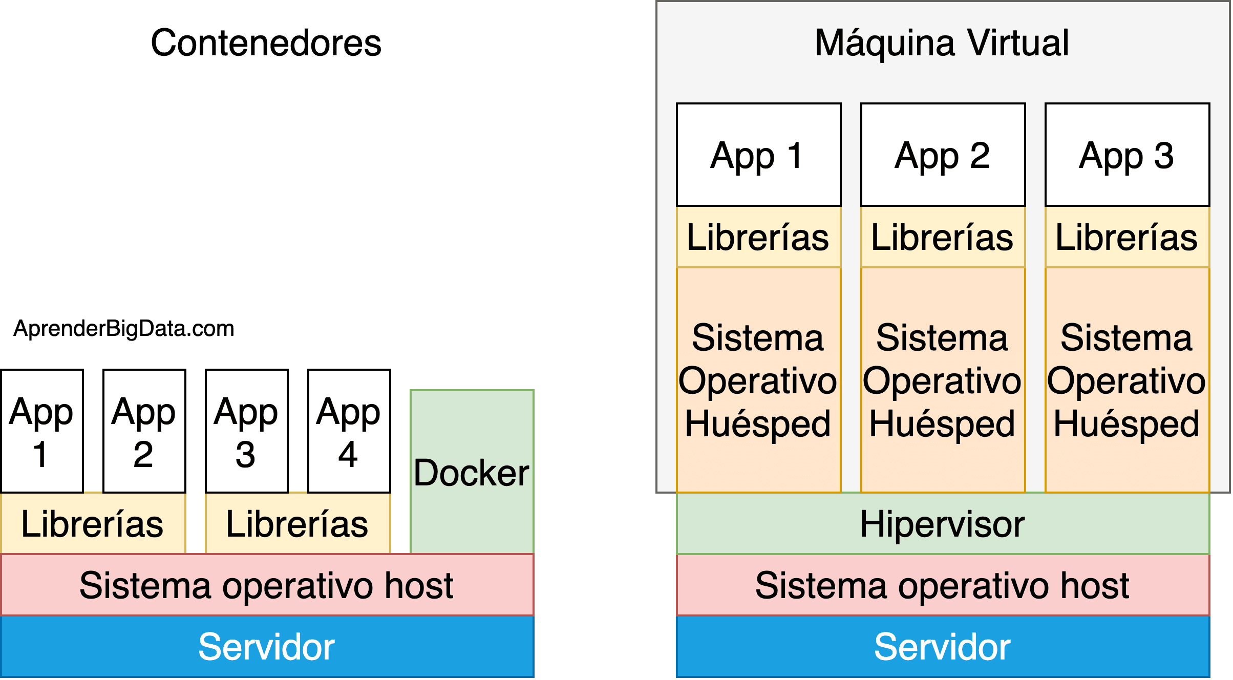 Esquema de componentes en Docker vs Máquina Virtual