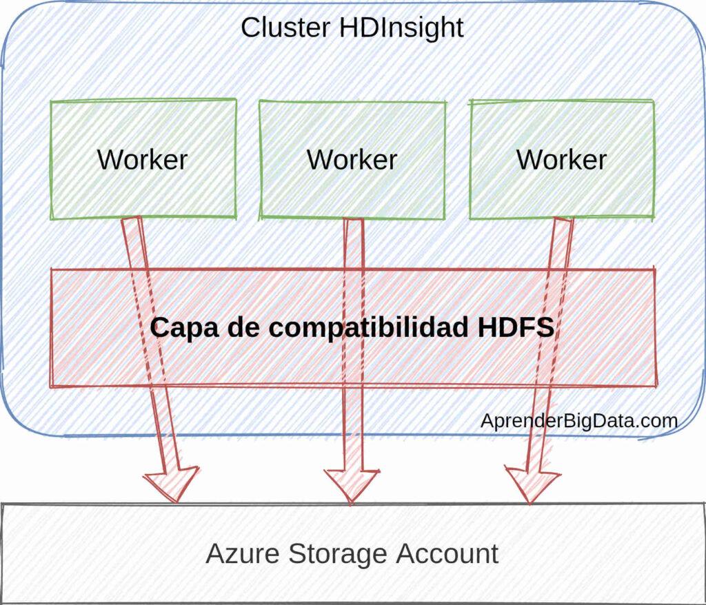 Azure HDInsight y capa de compatibilidad HDFS