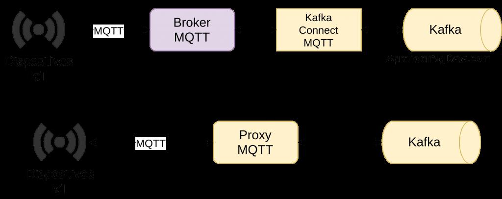 MQTT Kafka Integración