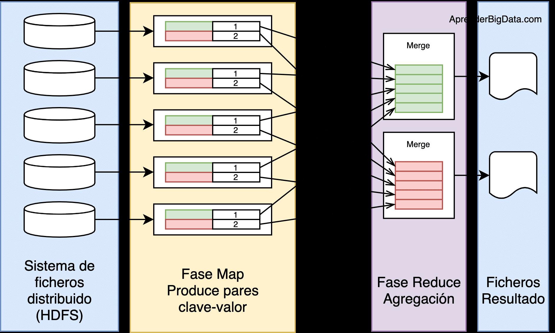 MapReduce esquema