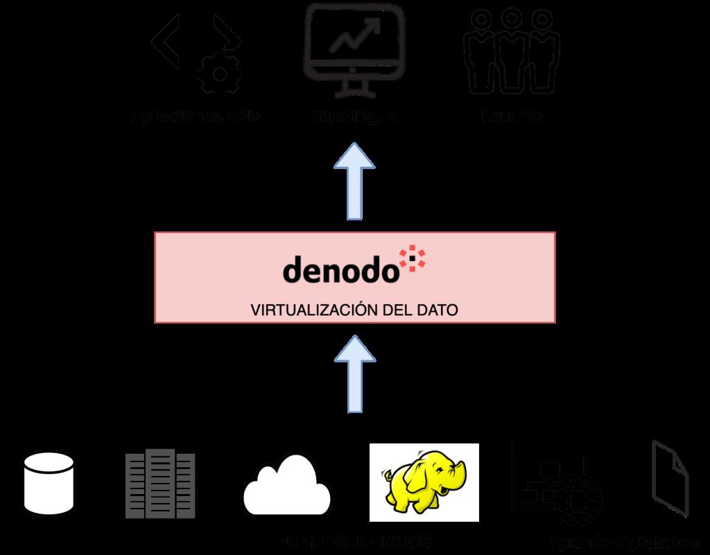 Esquema virtualización del dato con Denodo
