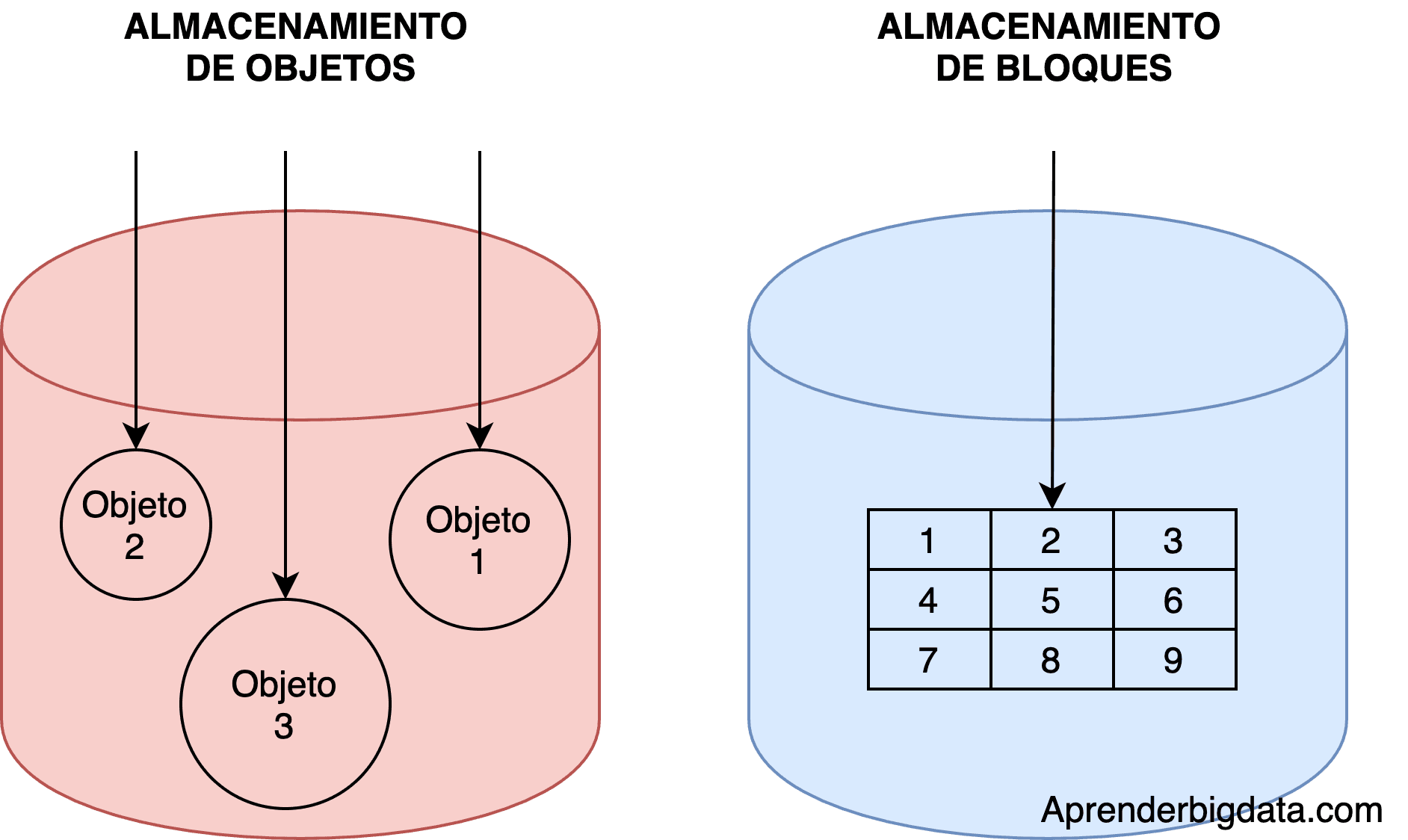 Almacenamiento de objetos vs bloques