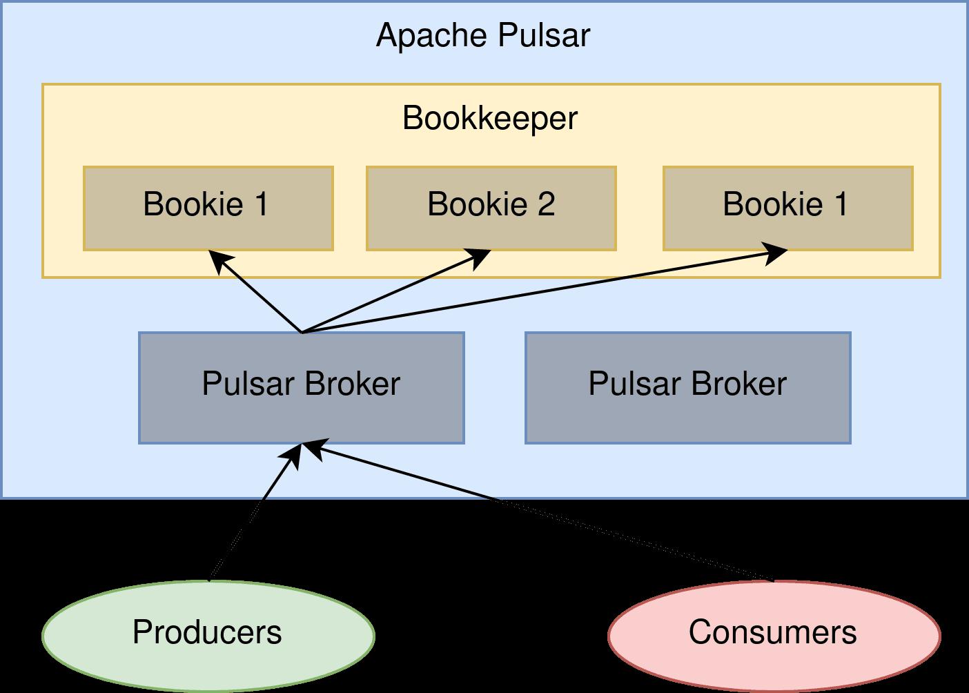 Arquitectura Pulsar