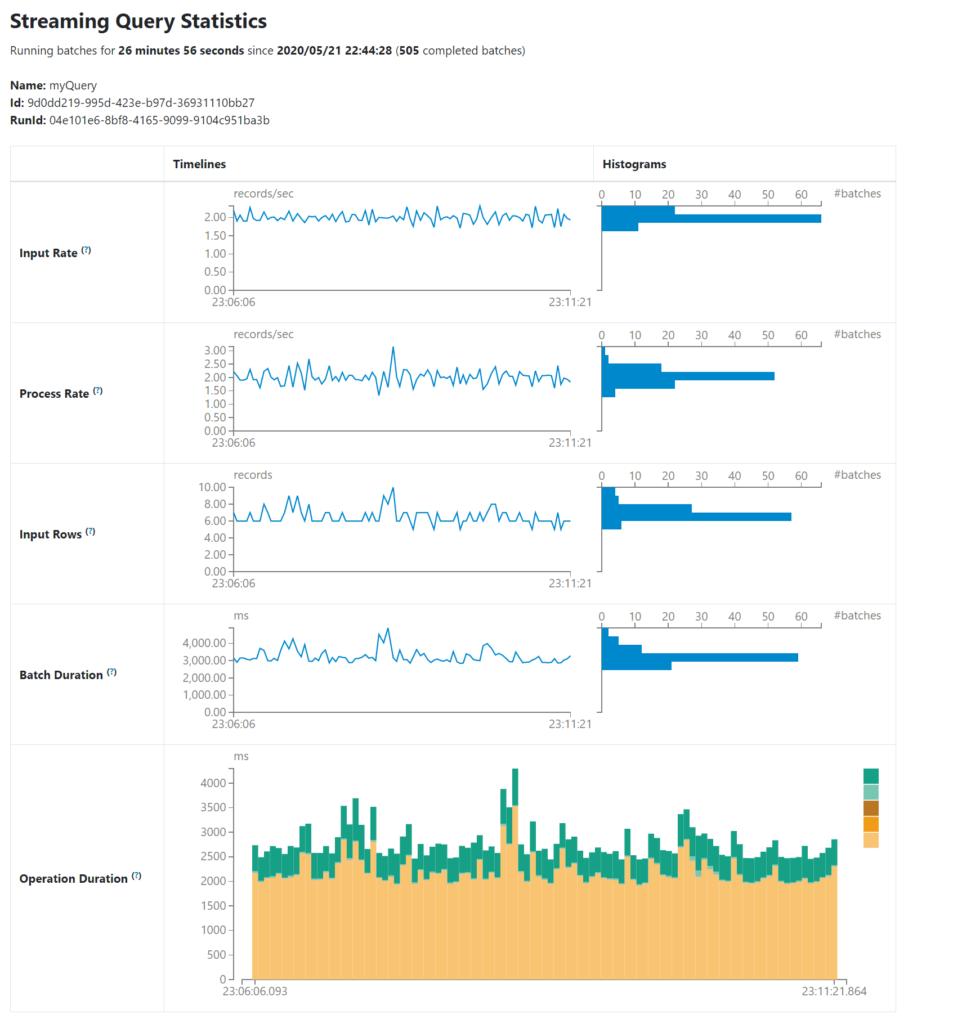 Apache Spark 3 interfaz Streaming