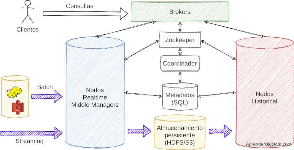 Diagrama de Arquitectura de Apache Druid