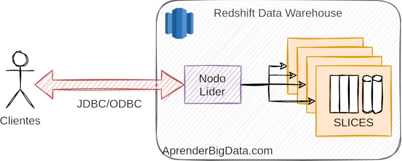 Arquitectura Redshift AWS