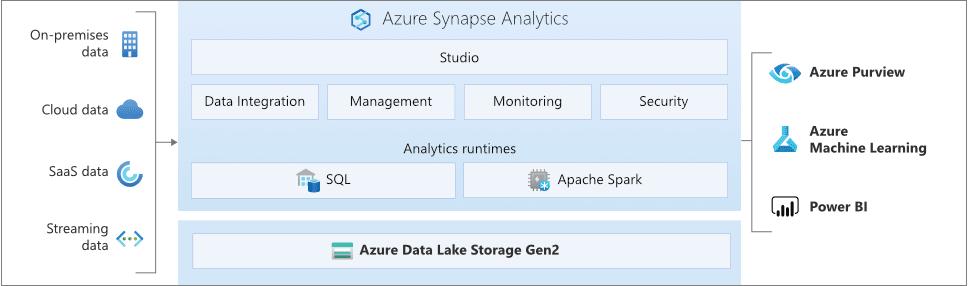 Arquitectura Azure Synapse Analytics