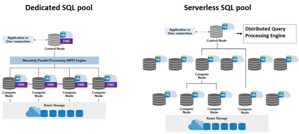 Motores SQL de Azure Synapse Analytics