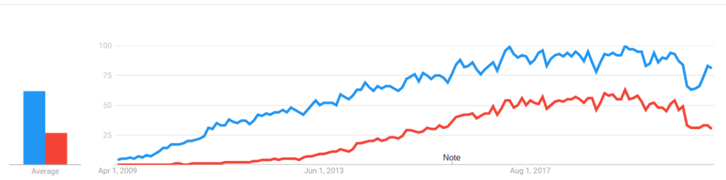 Búsquedas en el tiempo de MongoDB y Elasticsearch