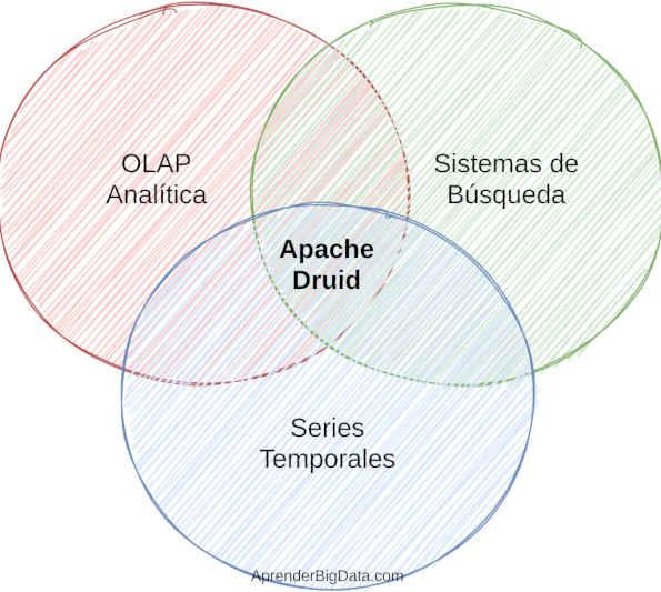 Características de Apache Druid