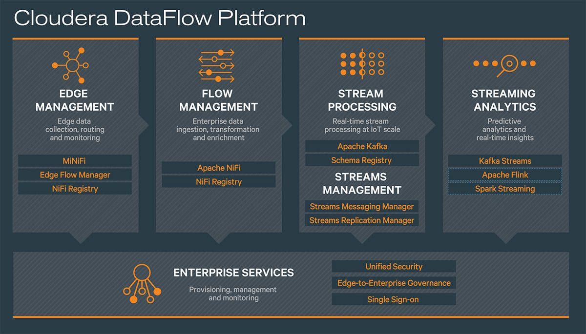 Cloudera CDF Cloudera Data Flow Componentes
