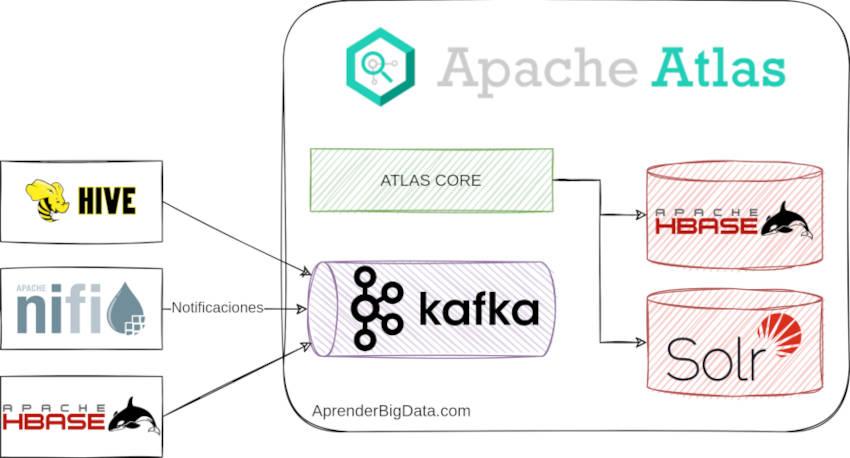 Esquema de Componentes de Apache Atlas