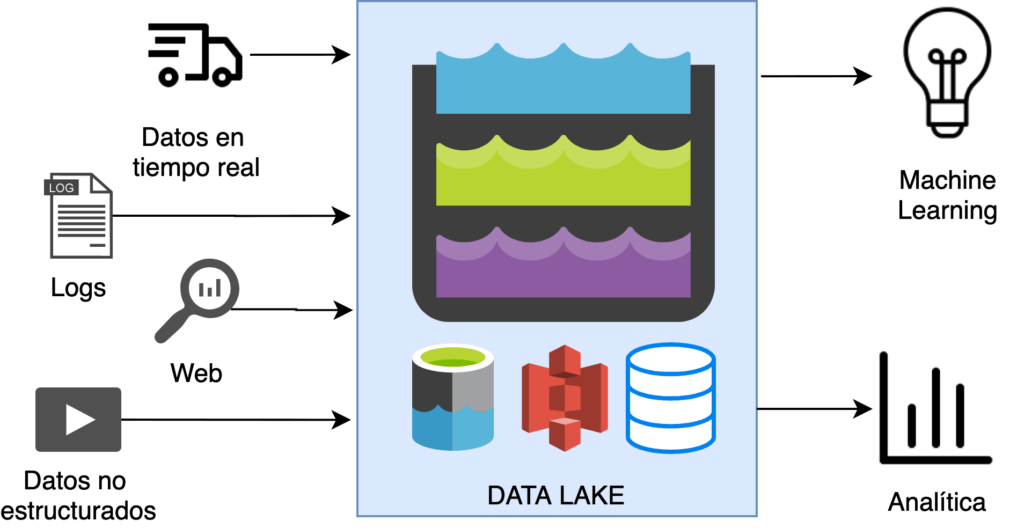 Conexiones Data Lake