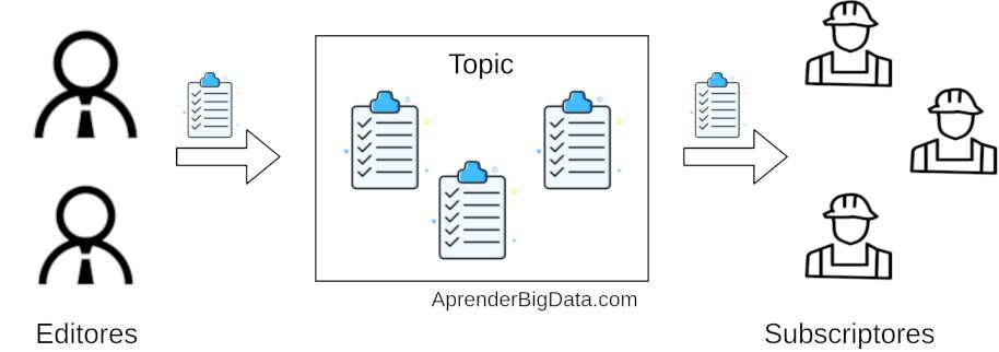 Diagrama patrón editor subscriptor