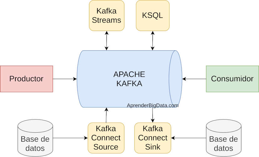 Diagrama de APIs en Kafka