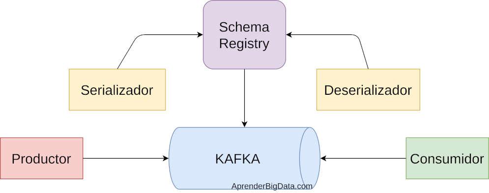 Diagrama Schema Registry en Apache Kafka