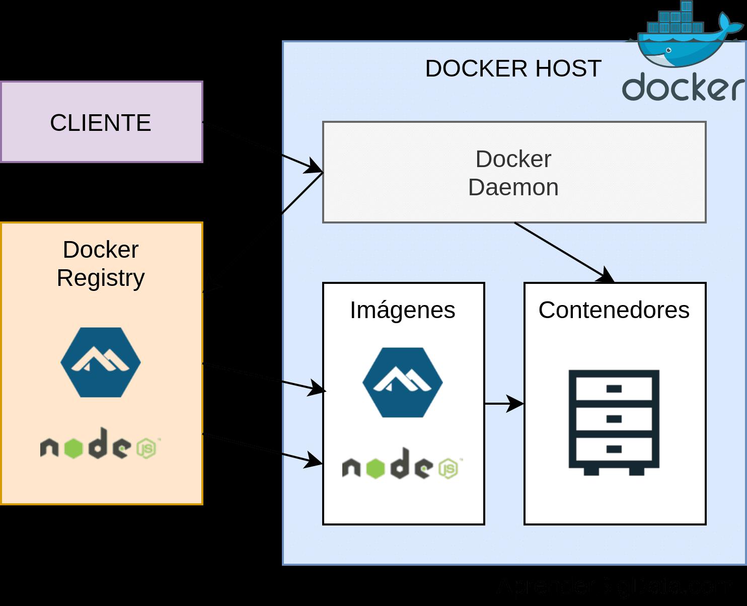 Componentes Docker
