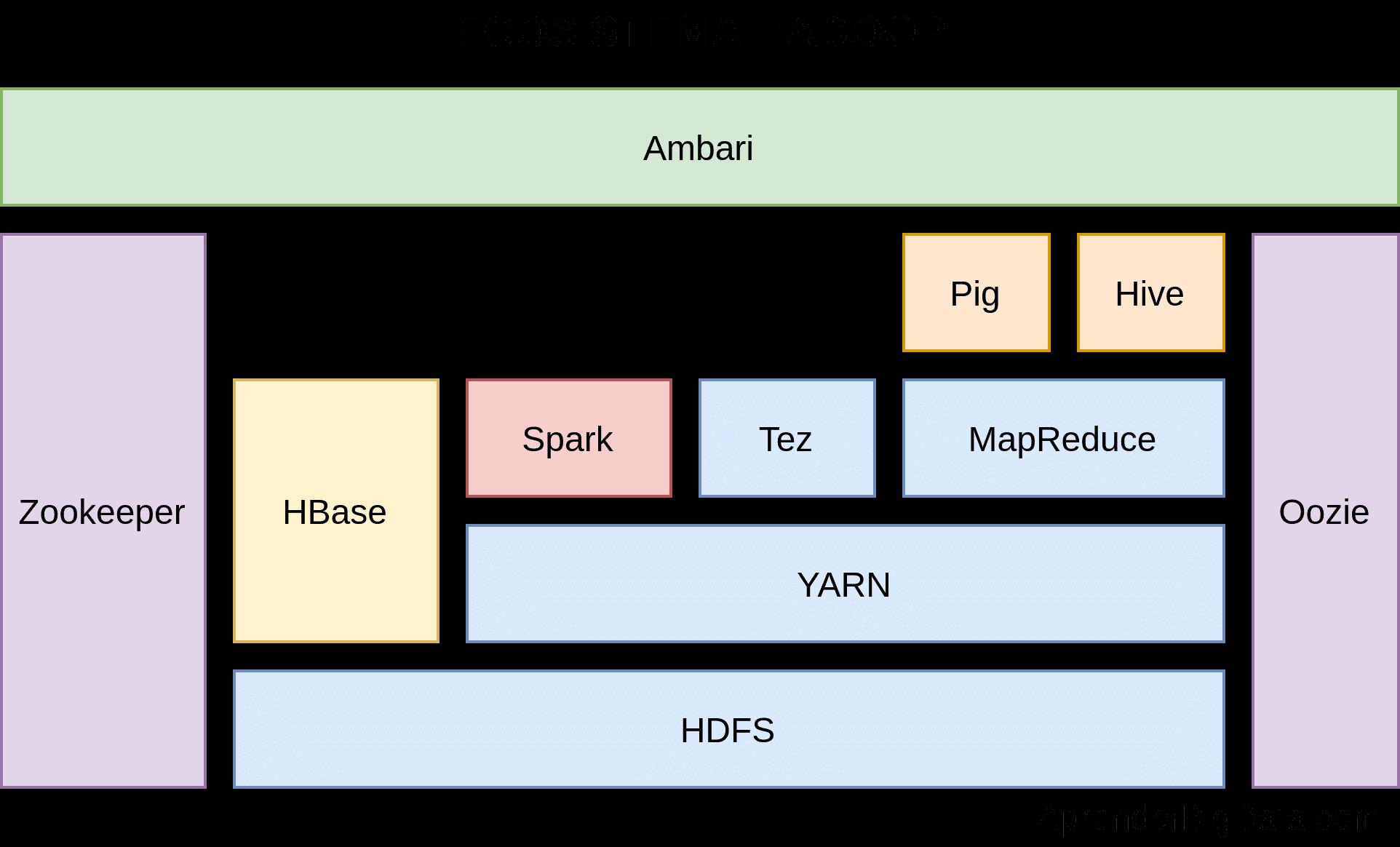 Hadoop ecosistema y componentes