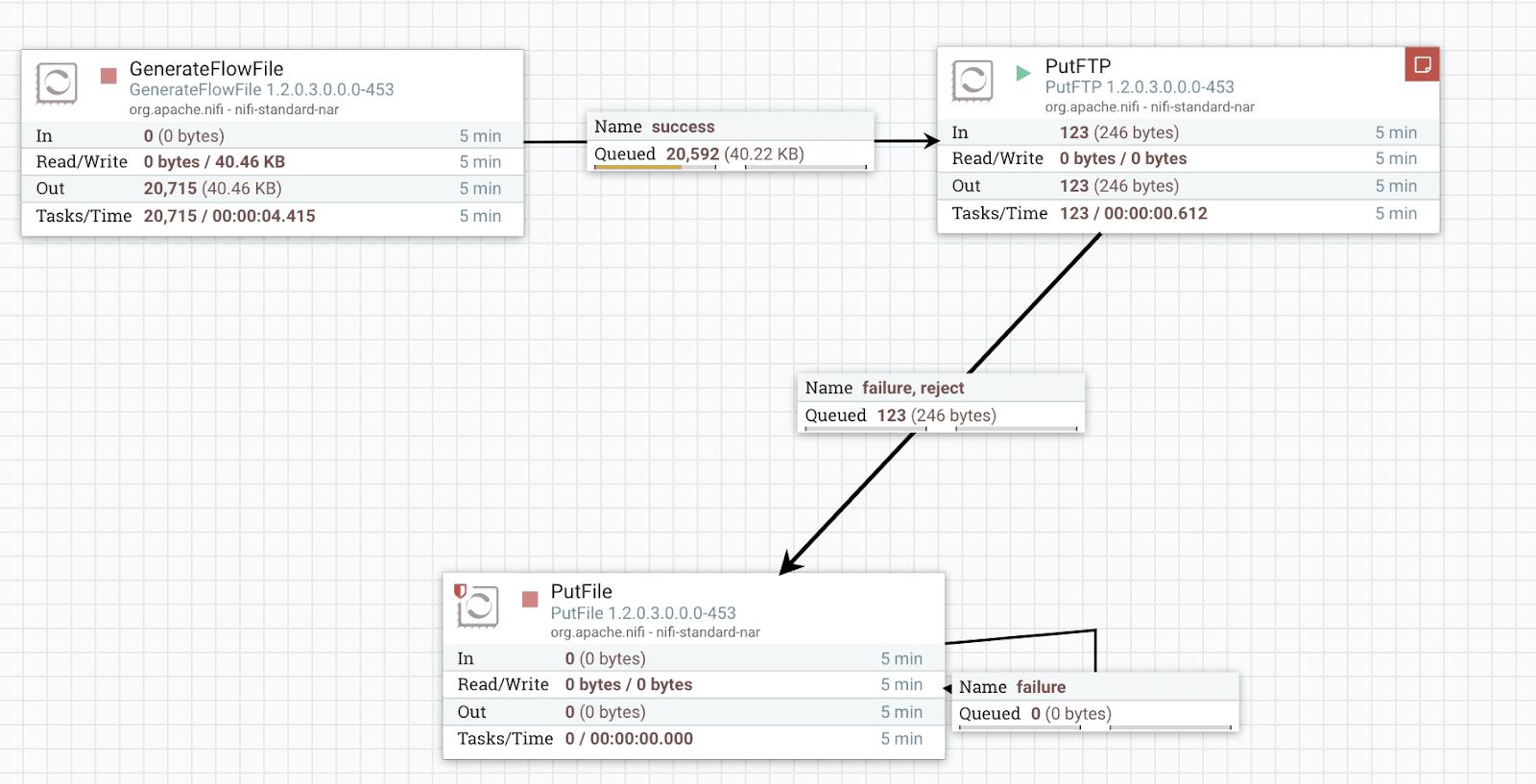 Ejemplo de Flujo en Apache NiFi