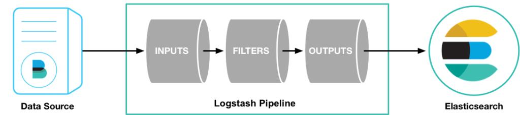 Ejemplo Pipeline Logstash