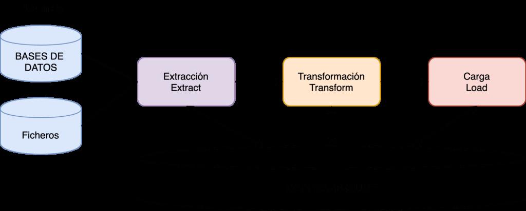 Esquema con las tres fases ETL: Extract, Transform, Load