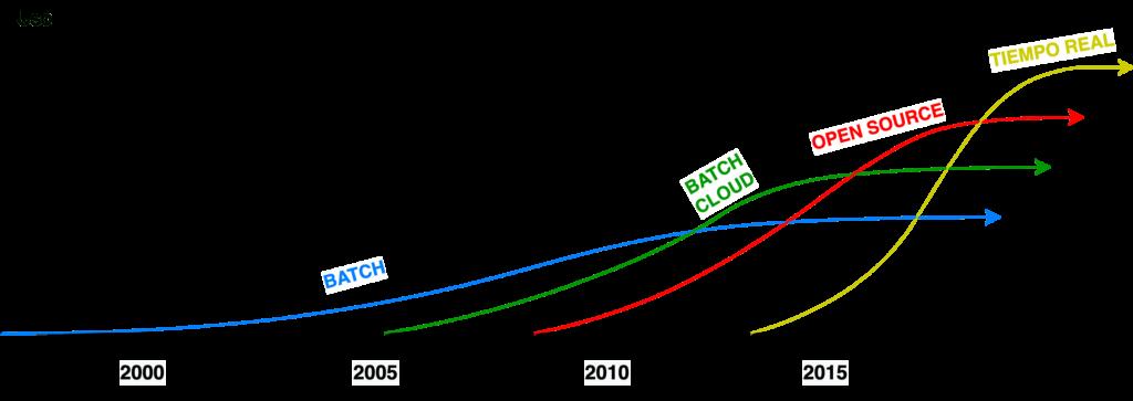 Evolución de Herramientas ETL