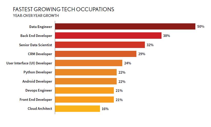 Crecimiento de profesiones tecnología