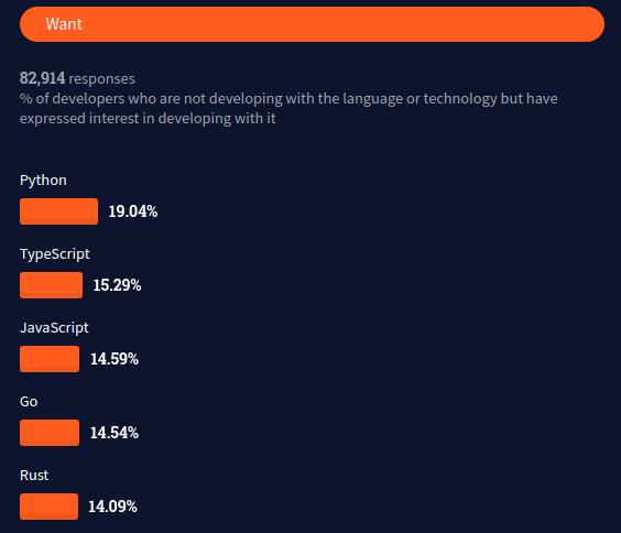 Encuesta Go Stack Overflow