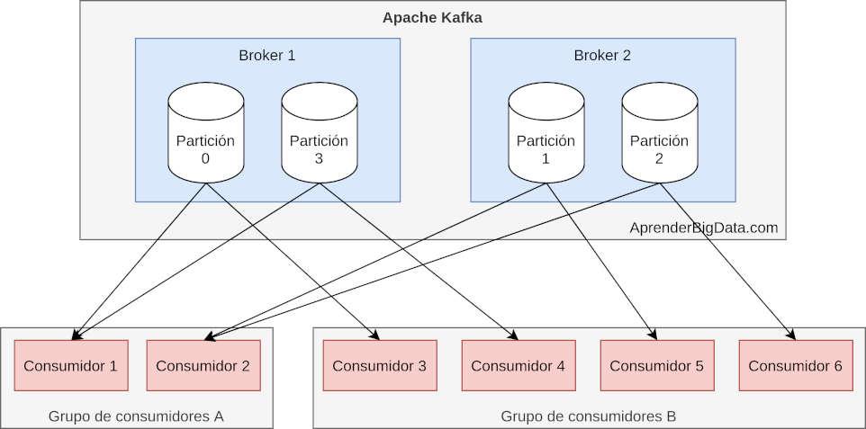 Grupos de Consumidores en Apache Kafka