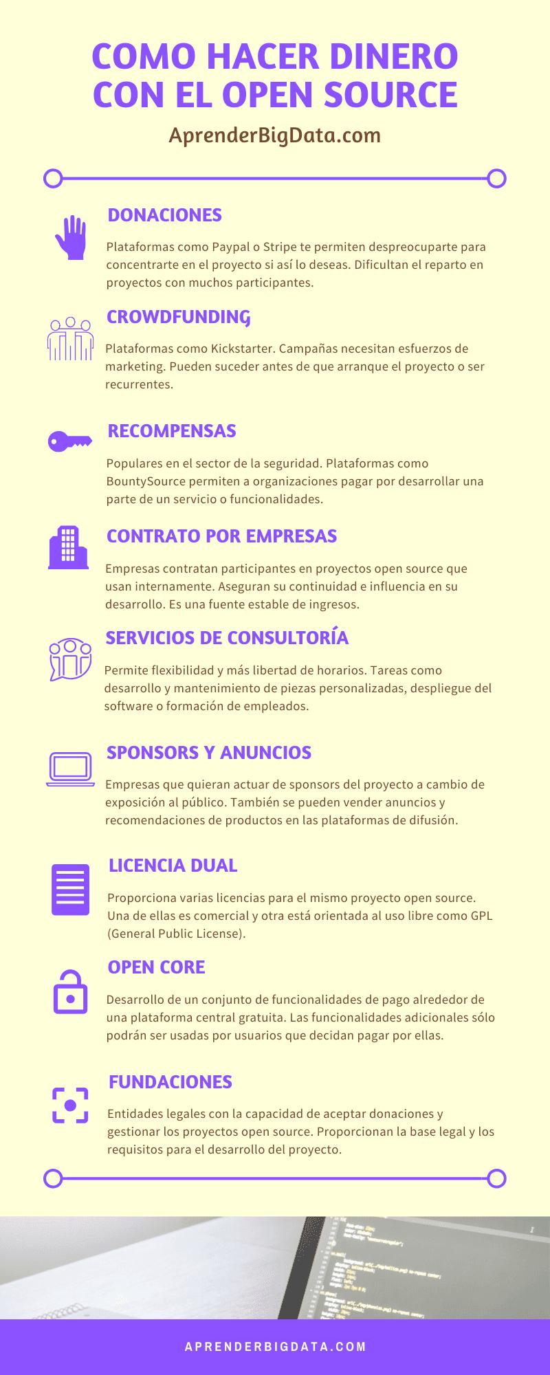 9 formas de hacer dinero con el open source