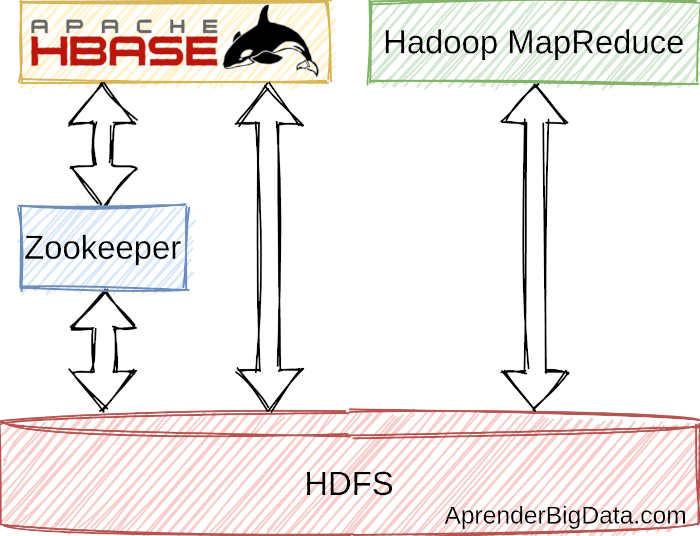 Esquema de componentes de Hadoop