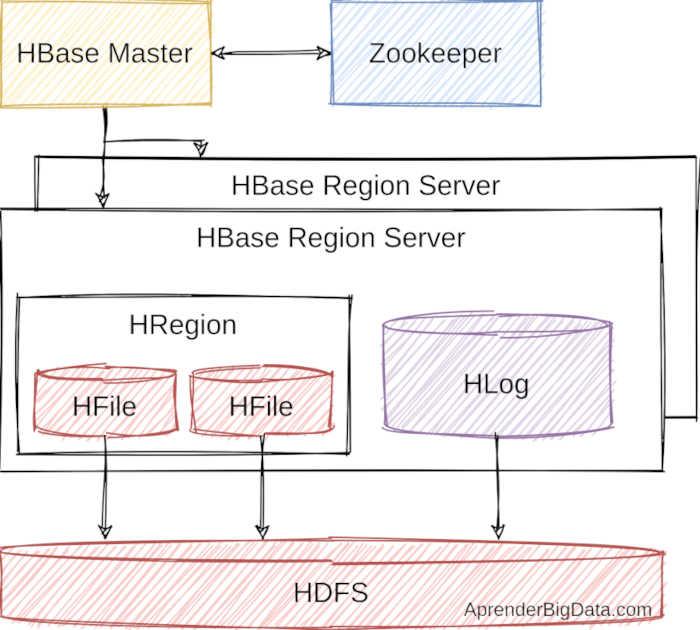 Arquitectura y componentes de HBase