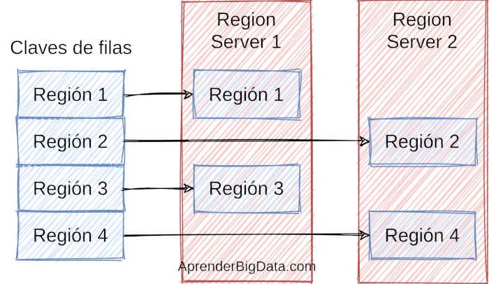 Esquema de Region Servers Apache, HFiles y HLog