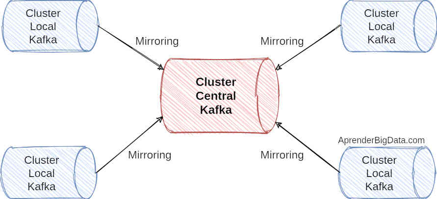 Arquitectura Hub and Spokes Kafka mirror maker