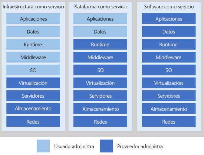 Comparativa Servicio IaaS PaaS y SaaS