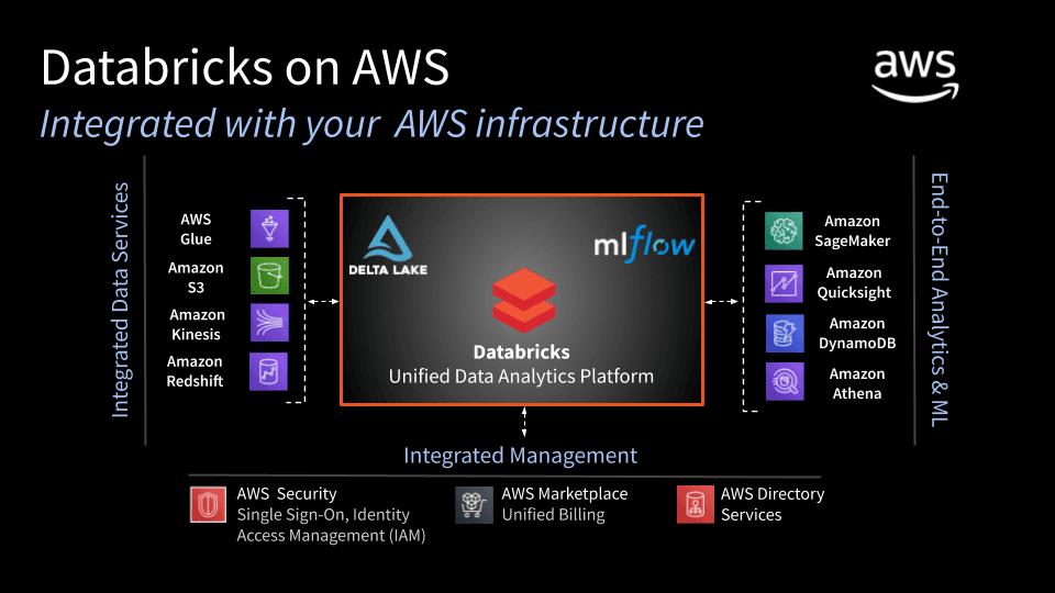 Ecosistema de Databricks en Amazon AWS
