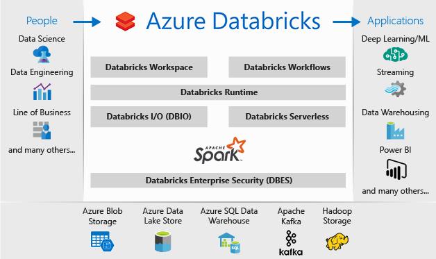 Ecosistema de Databricks en Microsoft Azure