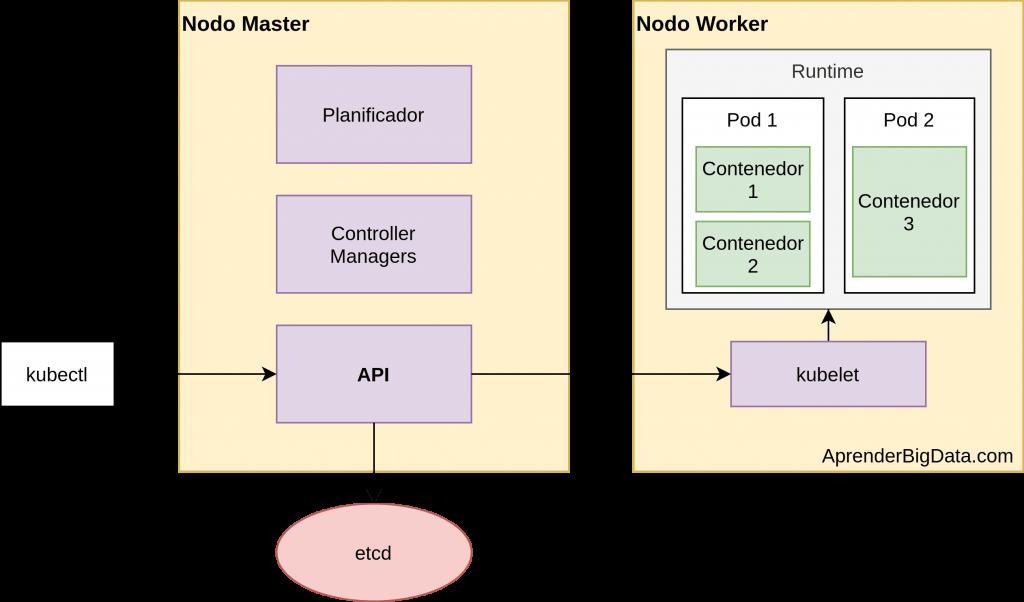 Arquitectura y componentes en Kubernetes