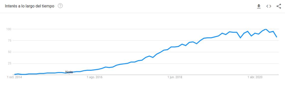 Tendencia de búquedas de Kubernetes en el tiempo [Google Trends]