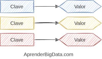 NoSQL Clave-valor