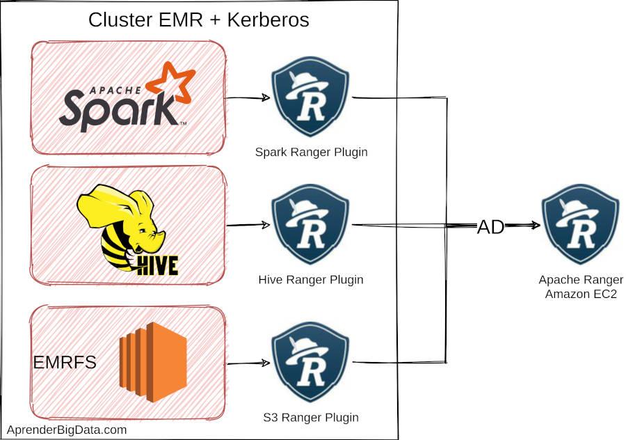 Seguridad en Amazon EMR