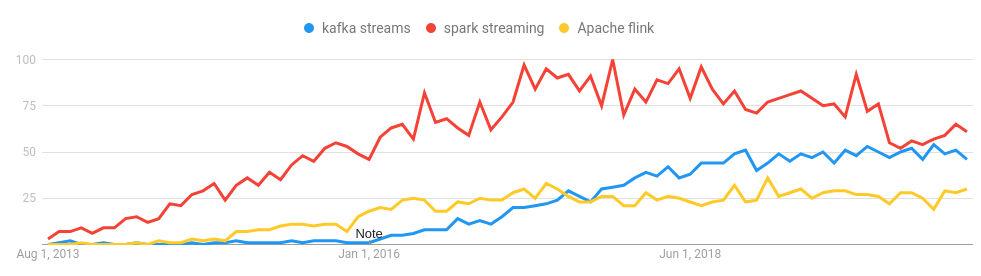 Tendencia herramientas Stream Processing
