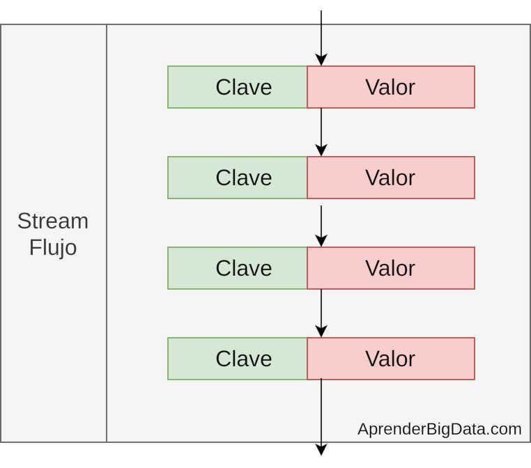 Flujos de tuplas en procesamiento en Streaming